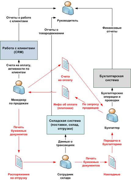 Crm в информационных системах настройка яндекс кассы битрикс