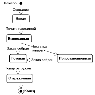 it shows how the object transitions from one state to another  state  diagrams are used to model the dynamic aspects of the system