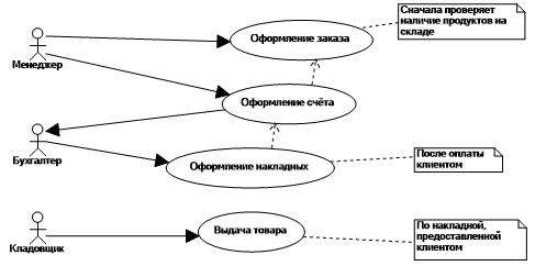 Диаграмма вариантов использования (UseCase diagram ...