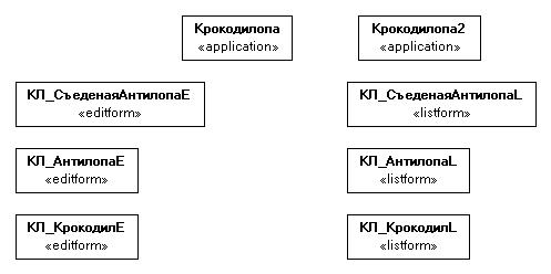 Chart with multiple types of application